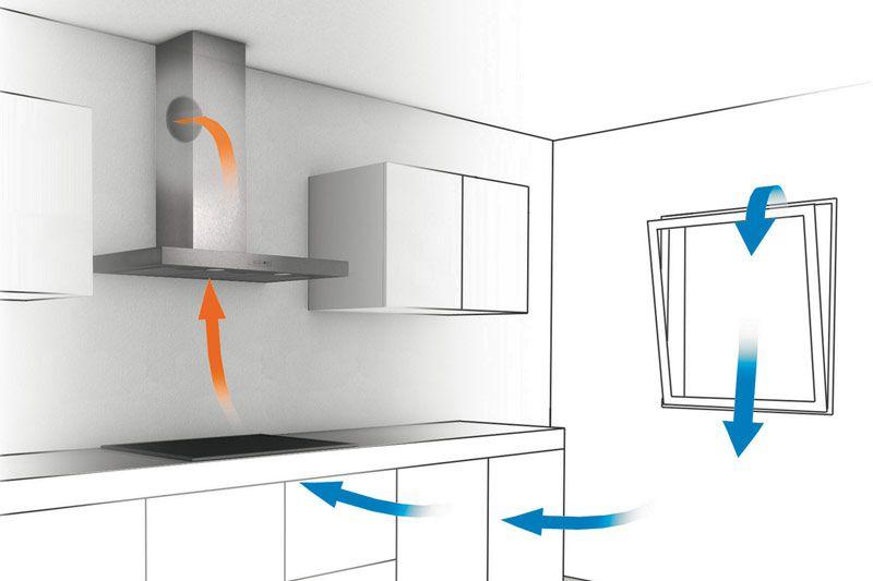 Lüftung der küche ihr küchenfachhändler aus simmern: küchentreff
